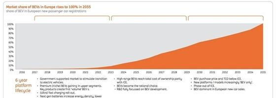 Revolutie in elektrische laadinfrastructuur (nabij)