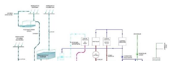 Hoe besparen op kostbaar drinkwater? – cases Hof van Saeys en Nieuwe Dokken
